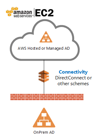 AWS-CSS-connected model.png