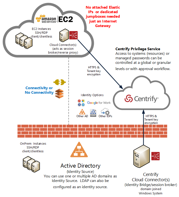 AWS part 5 - CPS arch.png